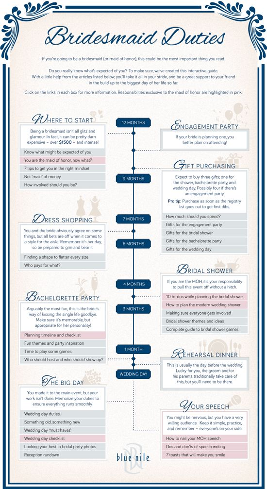 10 Wedding Planning Infographics with Interesting Facts from - wedding plan