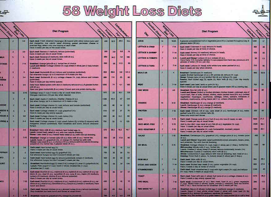 Online Weight Loss Plans - Weight Loss Chart App Weight Loss Terms