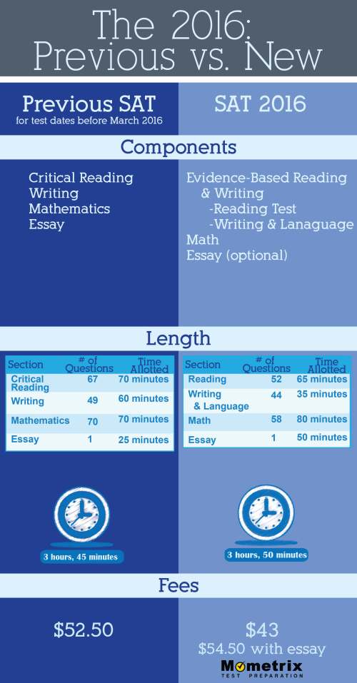 major tests sat essay If you're interested in a specific major or want to test out of some of your required poetry and essays have appeared in the difference between sat vs.