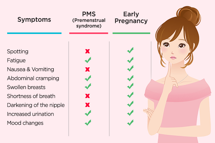 PMS Symptoms Vs Pregnancy Symptoms How Are They Different?