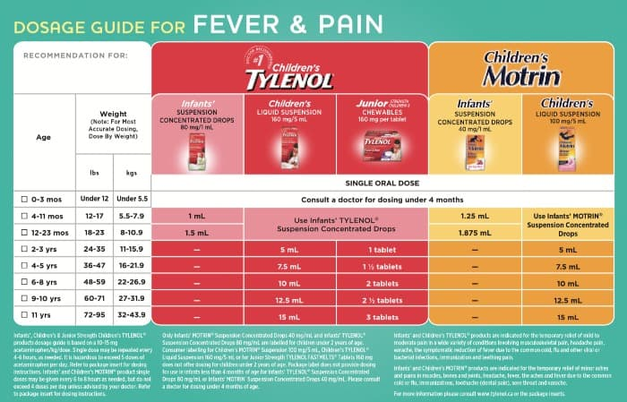 Infant Tylenol Dosage Chart 160mg 5ml Collection Motrin Dosage Chart