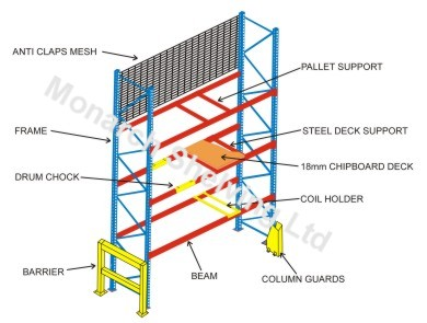 Generate A Suitable Storage Environment With Pallet Racking