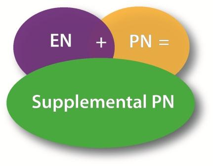 Supplemental parenteral nutrition in critically ill patients a