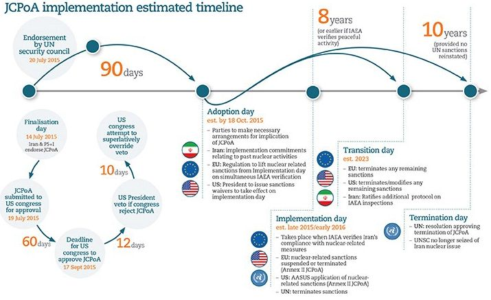 JCPoA Implementation Estimated Timeline - International Law - Worldwide