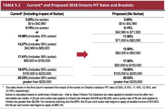 2018 Ontario Budget Analysis - Tax - Canada