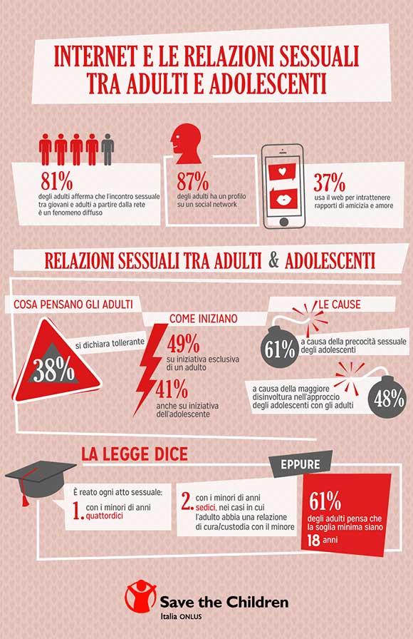 Infografica-interazioni-sessuali-adulti-adolescenti-internet