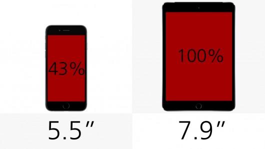 Ipad Vs Ipad Mini Vs Iphone 6 Plus