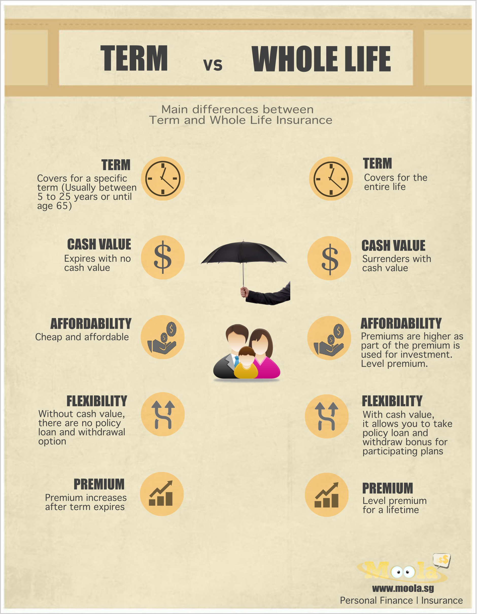 Should i buy term or life insurance?