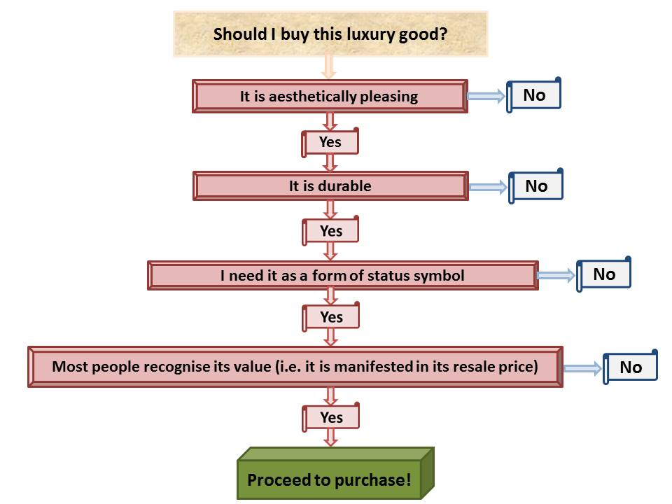 The Economics Of A Luxury Product