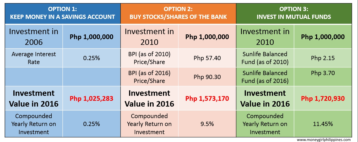 What is the best investment option for long term savings money market savings account stocks