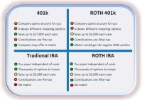 The Beginners Guide to Retirement- 401(K)& IRA