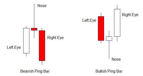 Forex pin bar indicator