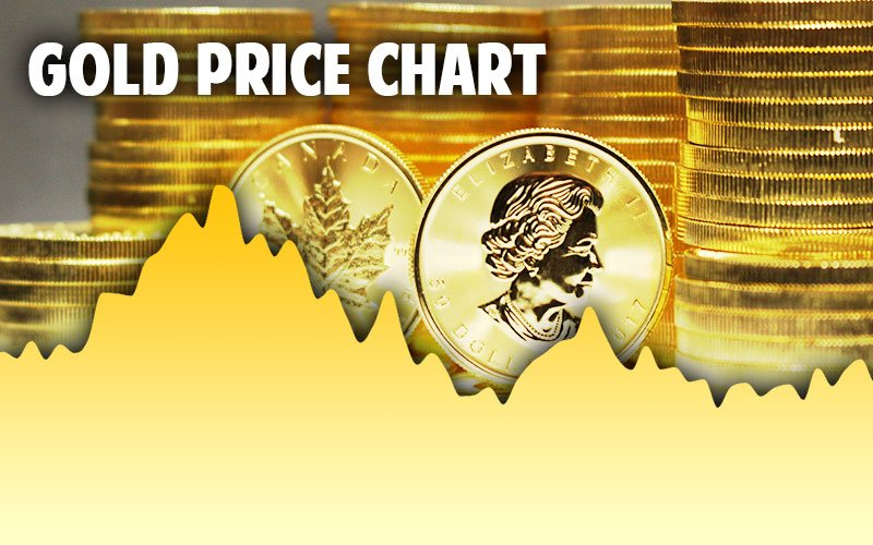 Gold Spot Price Per Ounce Today, Live  Historical Charts in USD