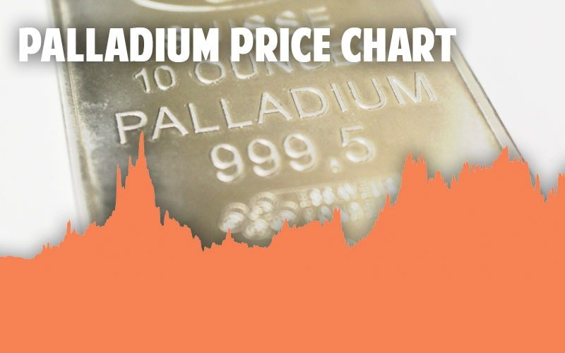 Palladium Price Charts Check Live  Historical Bullion Prices Today