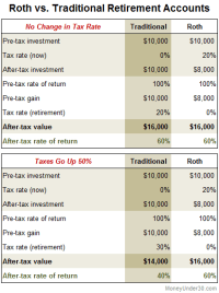 Roth 401(k)s Vs. Traditional 401(k)s