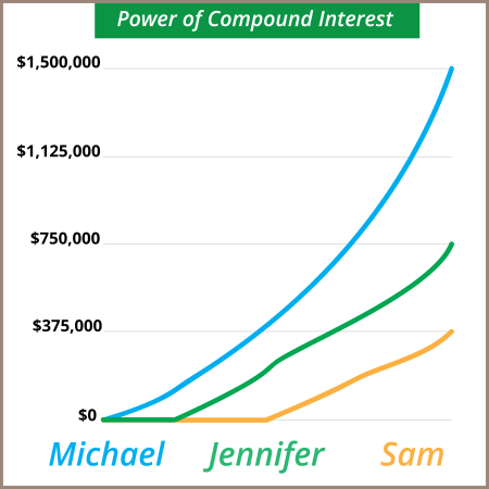 Savings With Compound Interest