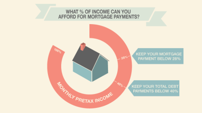 What Percentage Of Your Income Can You Afford For Mortgage Payments?