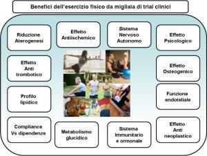 Benefici Esercizio_2