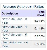 Average Auto Loan Rates Today: 5 Year New Auto Loans Averaging 5.26%