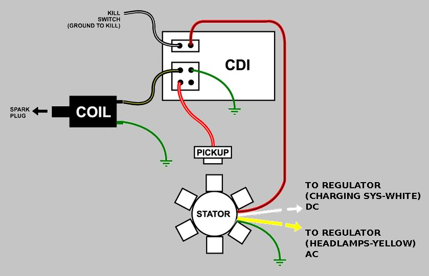tao tao 50 scooter cdi wiring diagram