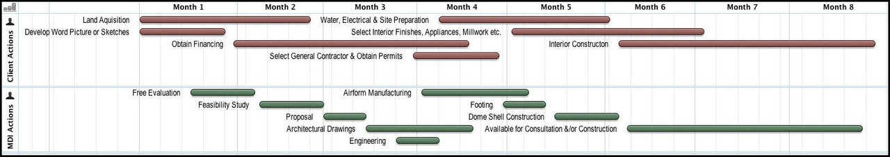 Timeline for Monolithic Dome Construction Monolithic Dome Institute