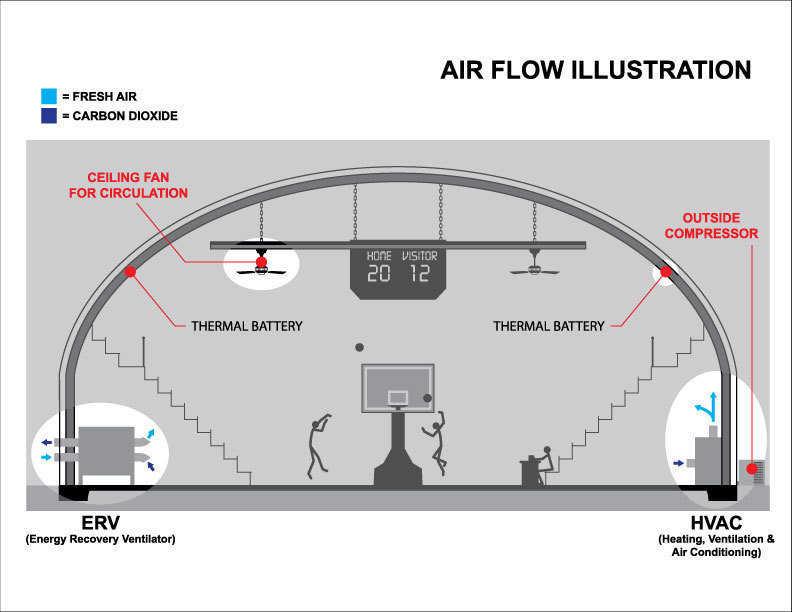 Design Criteria for HVAC in the Monolithic Dome Monolithic Dome
