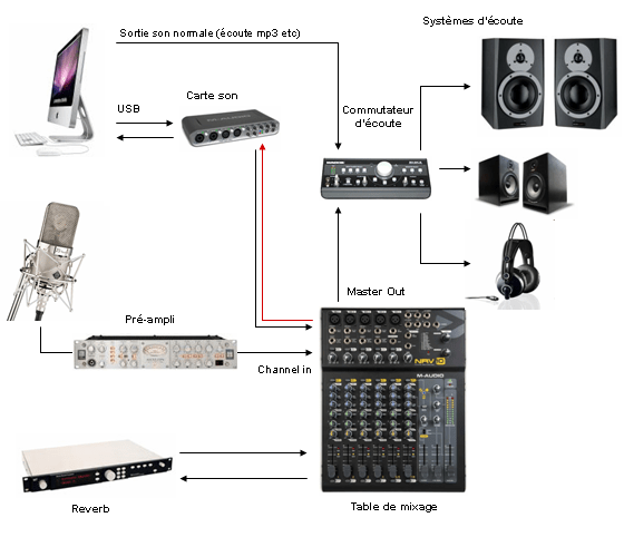 dj equipment schema cablage