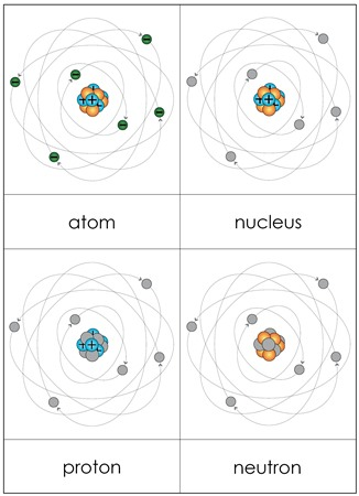 Parts of an Atom from Montessori for Everyone