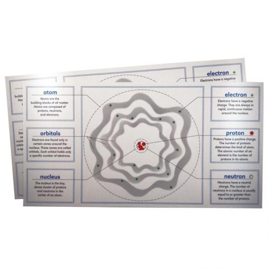 Parts of an Atom Diagram - Montessori Services