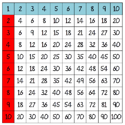 A4 Times table chart including blank
