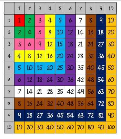 A4 TIMES TABLE CHART Colour coded INCLUDING BLANK