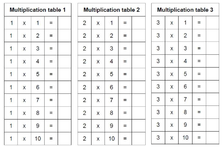 Multiplication tables - Stage 3 Montessori