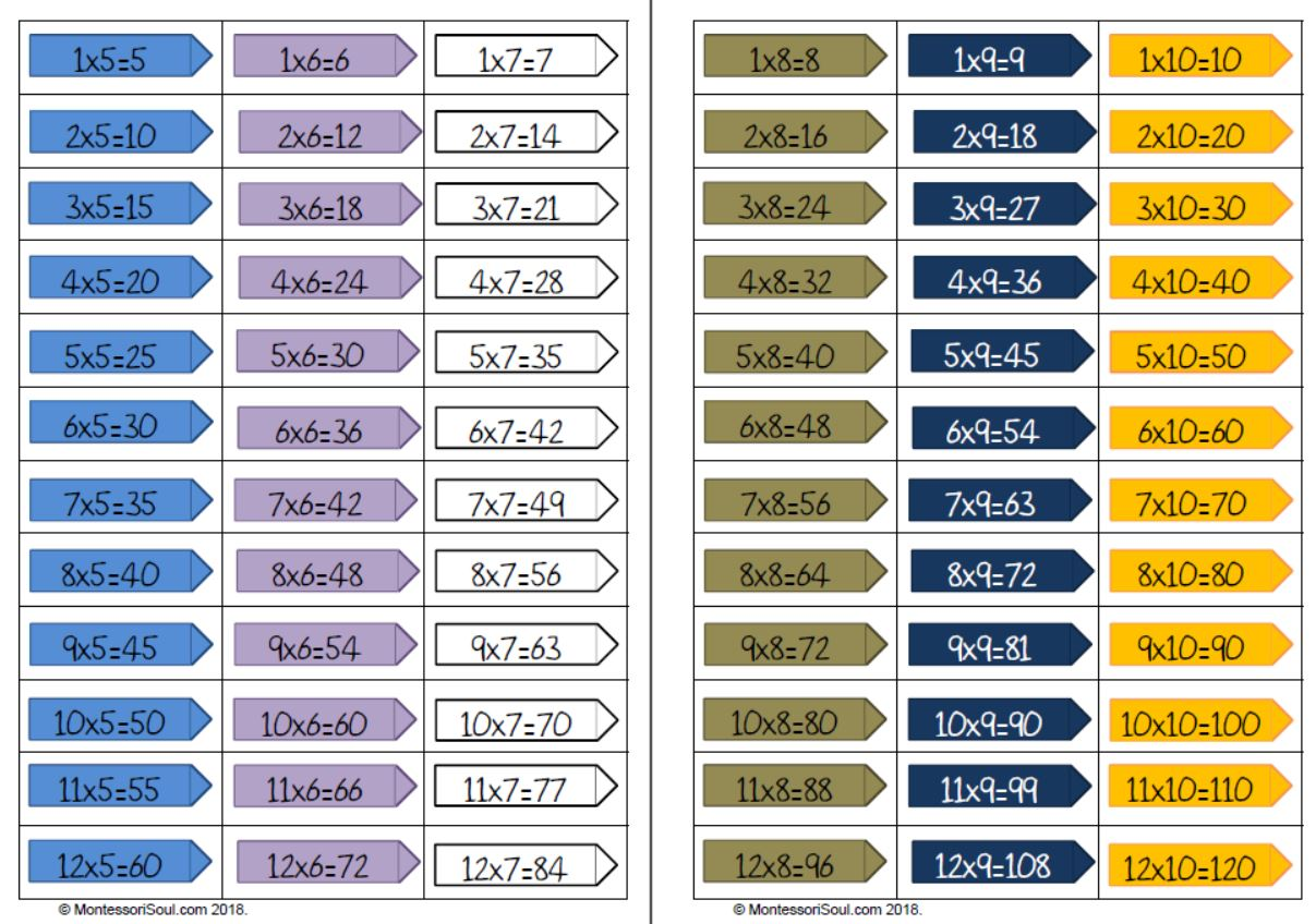 Bead chain labels 2 - 12 including calculation