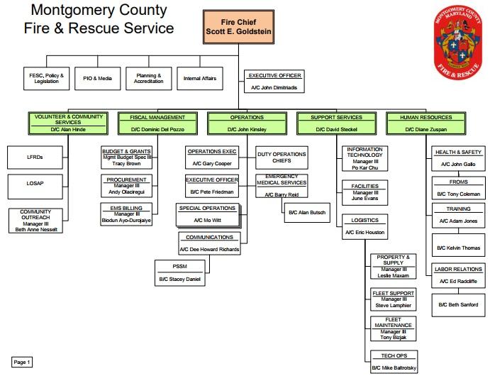 MCFRS - Organization Chart