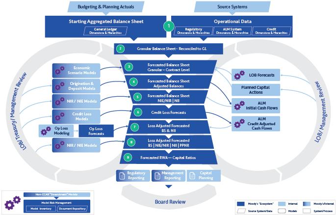 process flow diagram vs workflow diagram