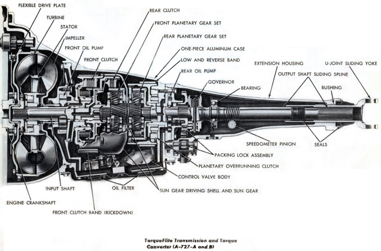 904 transmission diagram