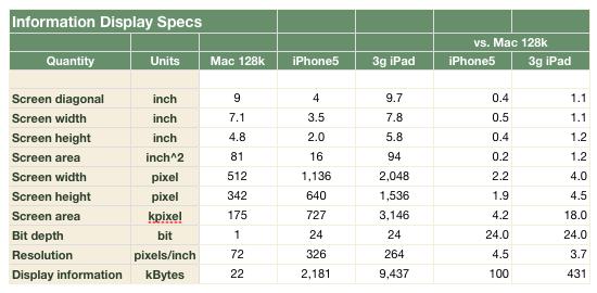 iPad, iPhone and the Mac 128k