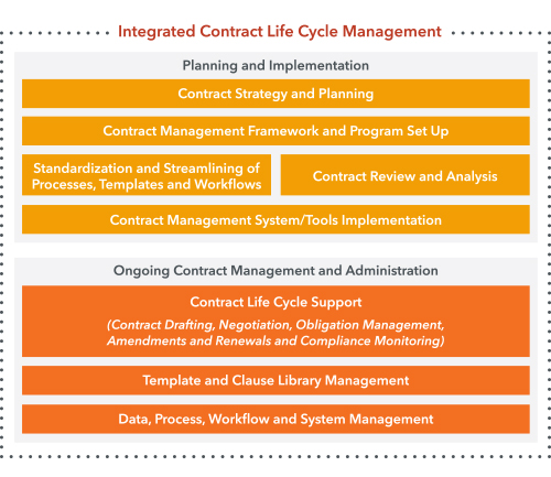 Contract Management - Morae Global Corporation