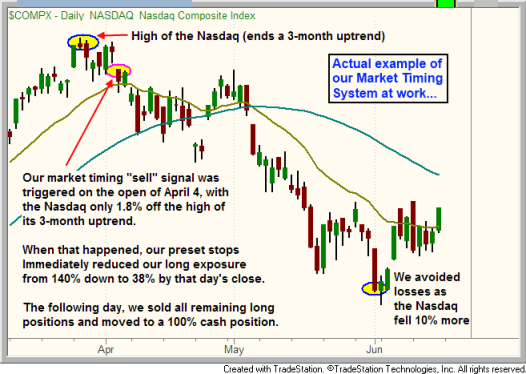 Market Timing System at work