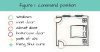 Feng Shui and bed placement: what is the optimal position ...