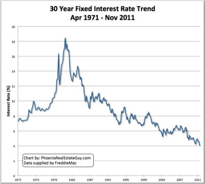 Today's 30 Year Fixed Mortgage Chart