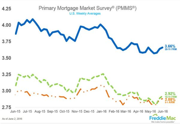 2016 June 2 Freddie Mac PMMS