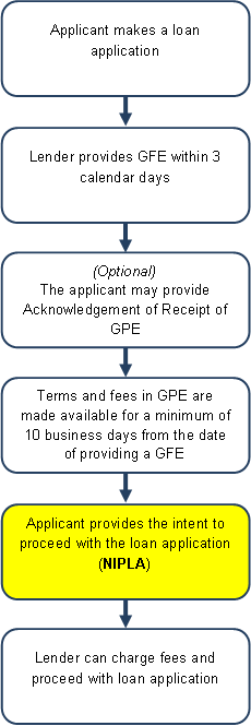 Notice Of Intent To Proceed With Loan Application