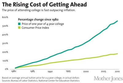 Watch John Oliver Explain the Insanity of Our Student Debt Crisis | Mother Jones