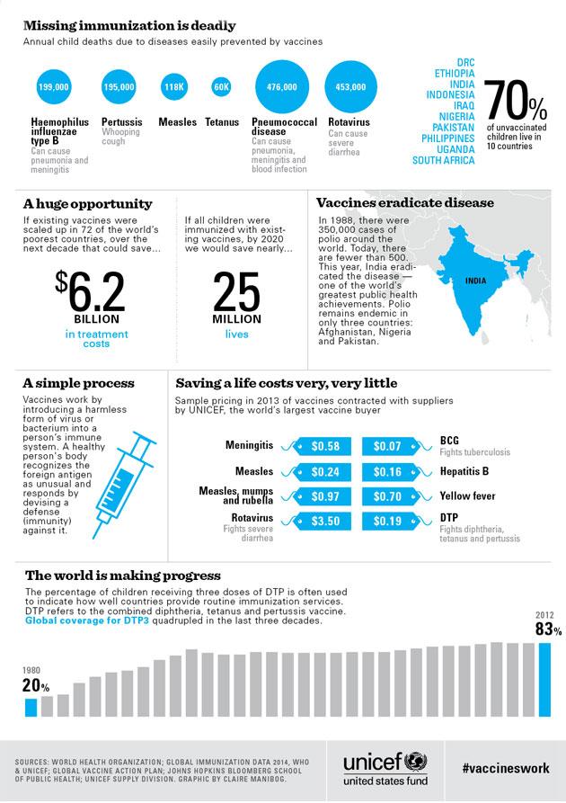 Vaccines Work These 8 Charts Prove It \u2013 Mother Jones