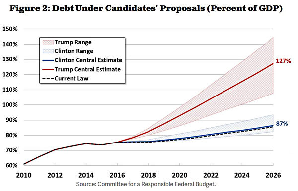Chart of the Day Donald Trump\u0027s Deficit Busting Budget Plan - budget plan