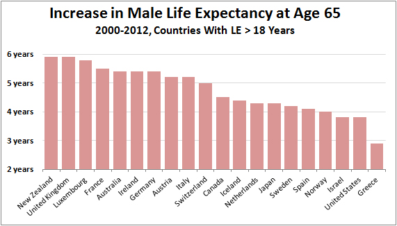 Raw Data Increase In Life Expectancy At Age 65 Mother Jones