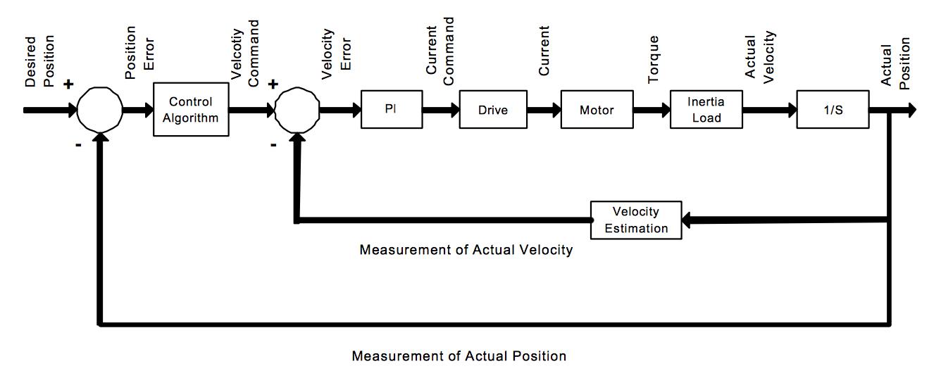 servo motor diagram