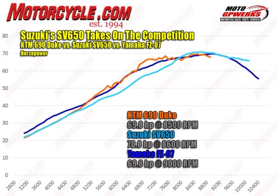 062416-2016-Suzuki-SV650-vs-Yamaha-FZ-07-vs-KTM-690-Duke-hp-dyno