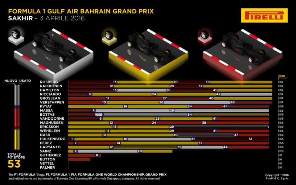 infografiche pirelli gara bah 2